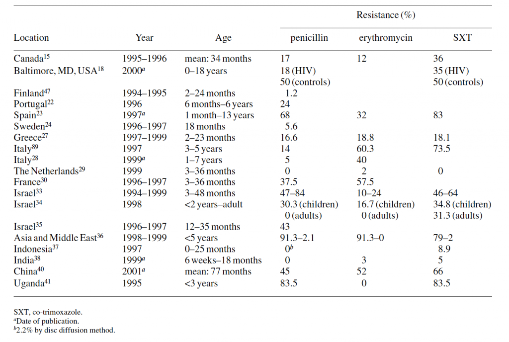 Table 6 - Nasopharyngeal carriage of resistant S. pneumoniae